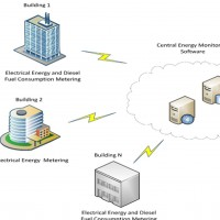 Automatic_electricity_and_Oil_Expenditures_Measurement_System_for_all_Govermenet_Buildings_managed_by_MPA_POSTED.jpg